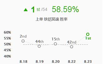 8.23版本法坦再度统治上路 铁男大虫子胜率逆袭_1